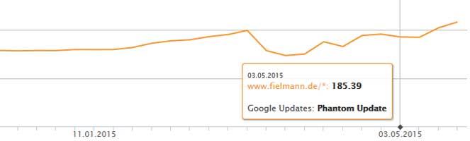 Sichtbarkeitsindex Fielmann